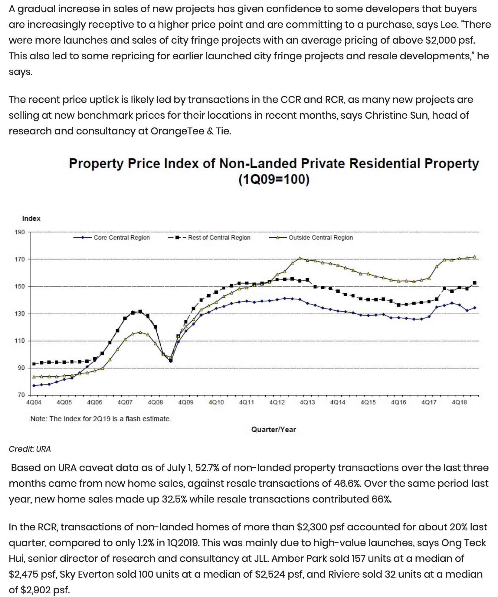 Private residential price index climbs 1.3% in 2Q2019 - 2