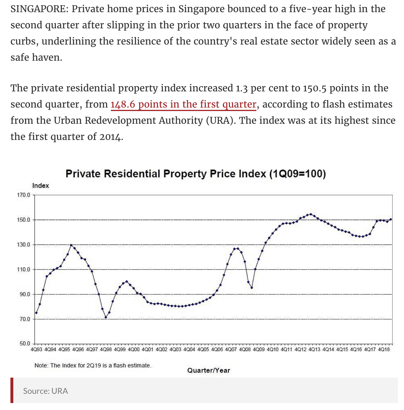 News - Singapore Private Home Prices Rise Unexpectedly - 2