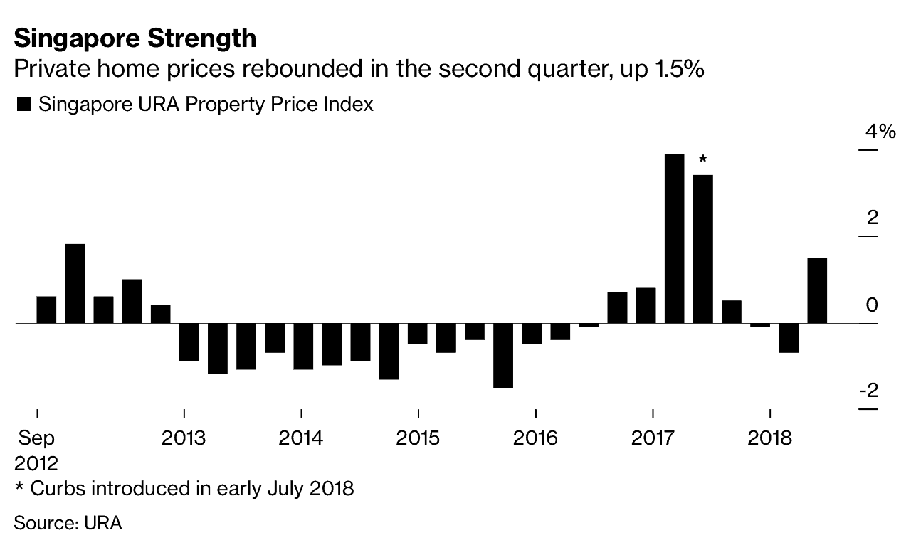News - Singapore Property Strength